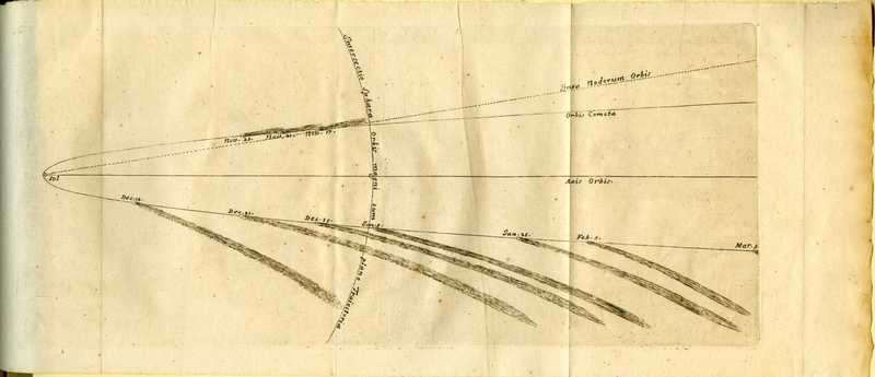 Philosophia naturalis principia mathematica, comet
